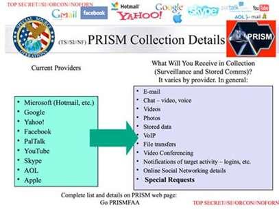 Documento secreto mostra sites e informações epionadas Foto: Reprodução