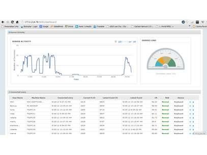Gráfico mostra ao administrador do sistema quem está conectado e se autenticação está ok - status 'normal', em verde Foto: Divulgação