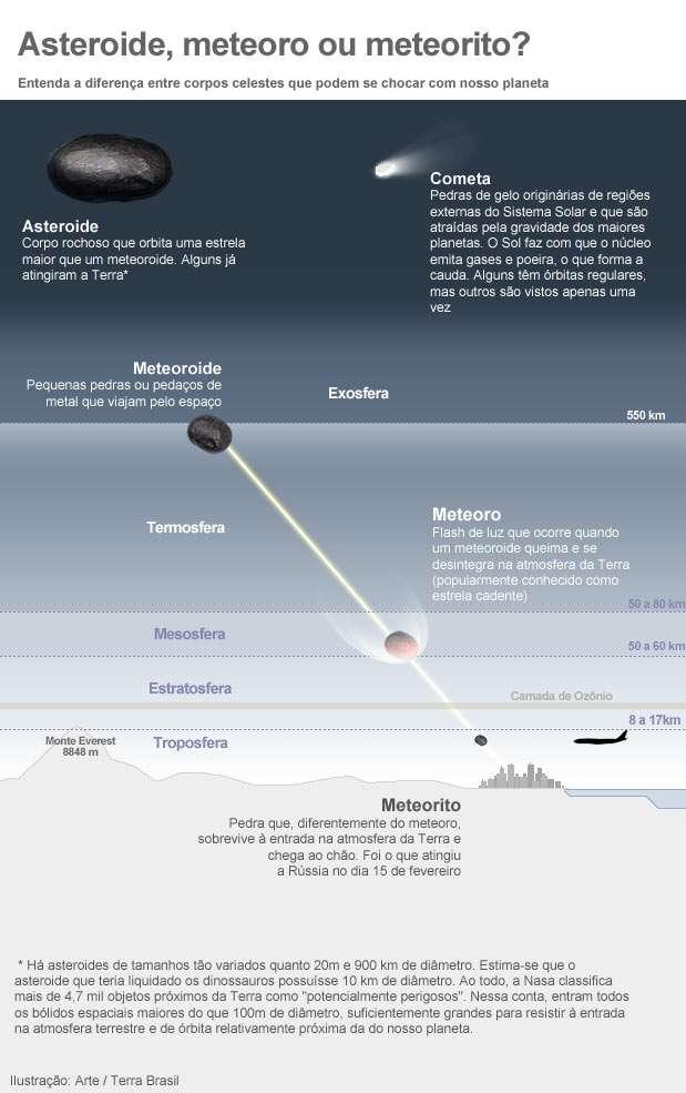[Imagem: diferencameteorometeoritoarteterra.jpg]